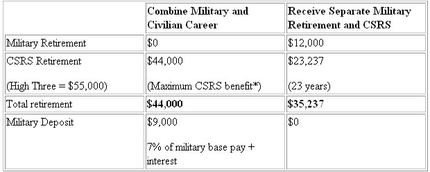 military retirement calculator