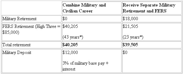 Military Mortgages