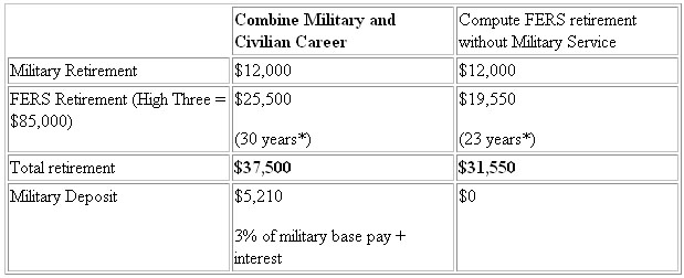 Comparing e7 retirement pay: active-duty versus reserve military.