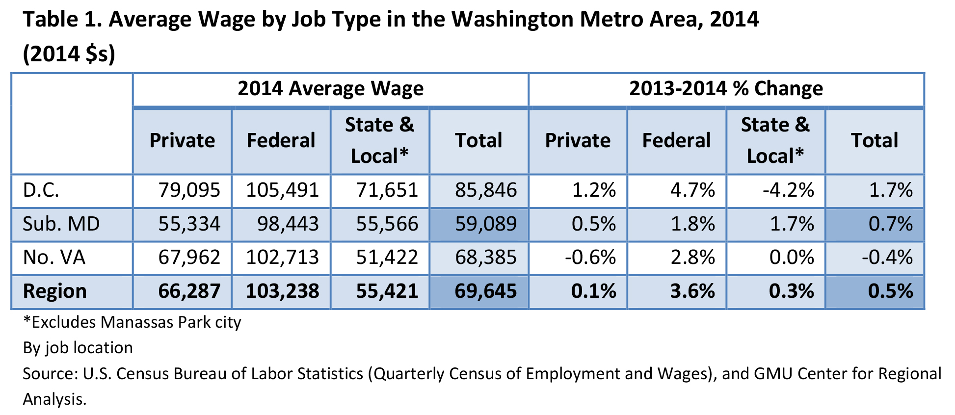Washington-Area Feds' Salaries Actually Grew 3.6 Percent in 2014 ...