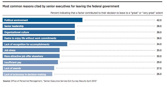 Senior Executive Service Faces \'Pivotal Moment\' on Cusp of Next ...