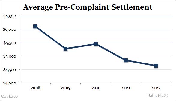 Average Sexual Harassment Settlement