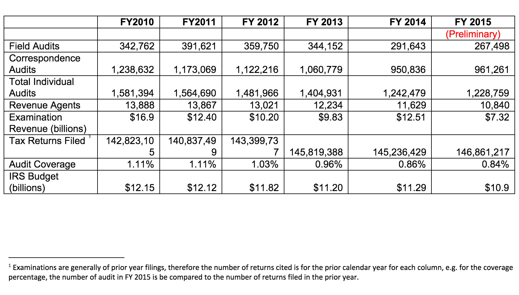 Here's A Look At The Irs' Recent Auditing Numbers: Quickbooks Self Employed  006 Example