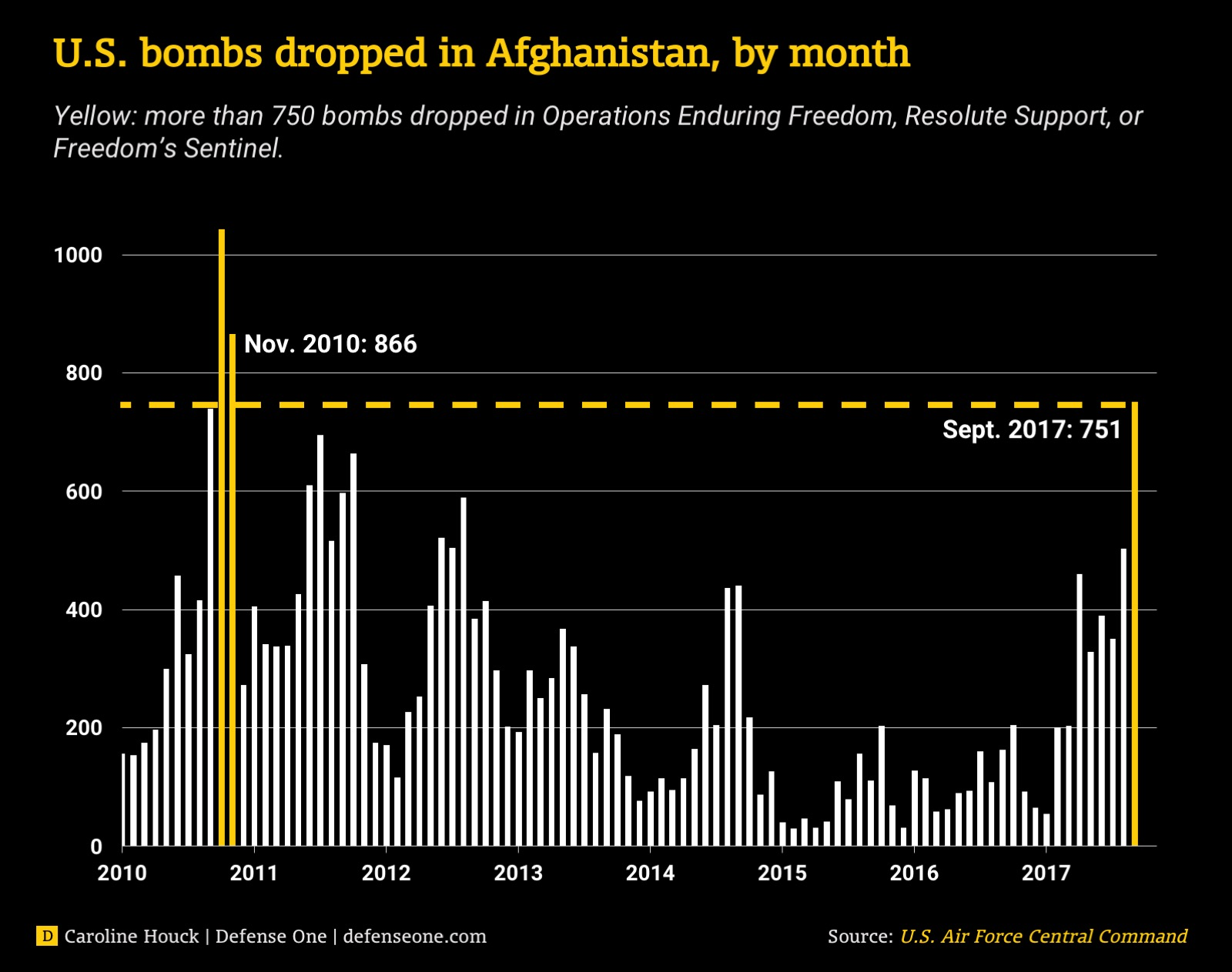 The last time the U.S. Air Force dropped more than 700 bombs in one month in support of operations Enduring Freedom, Resolute Support or Freedom's Sentinel, was in 2010.