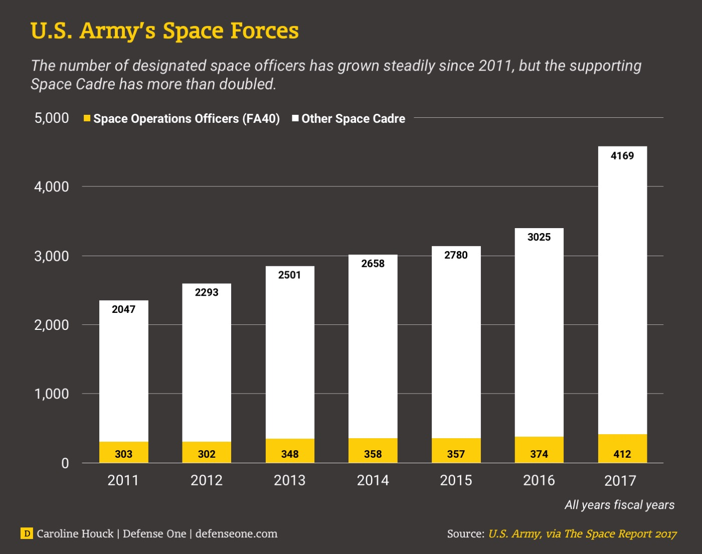 The Army's Space Force Has Doubled in Six Years, and Demand
