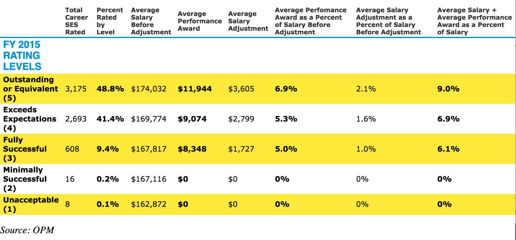 71 percent of career senior executives received bonuses in fiscal the chart below has more information on fiscal 2015 ses bonuses nvjuhfo Gallery