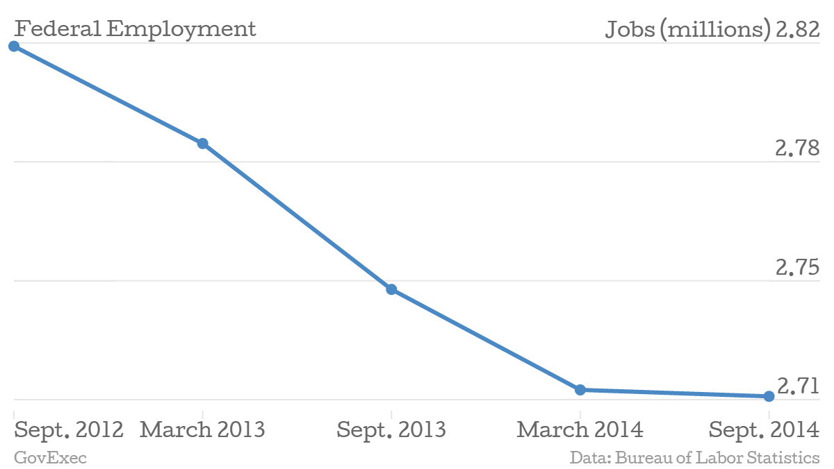 The Federal Jobs Picture Isn't Nearly as Rosy as the Overall