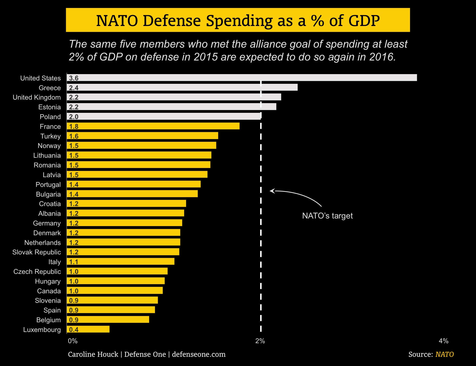 A new path to foreign sales nato by the numbers usaf budget five nato members will hit the 2 target for defense spending based on 2016 budget nvjuhfo Choice Image